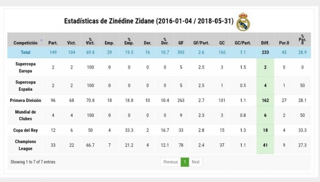 Der Zusammenbruch der 501 Real Madrid-Tore von Zidane