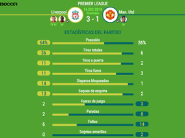 Diferencia terrible. BeSoccer