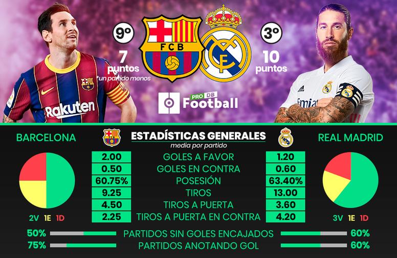 El Barcelona-Madrid, en datos. BeSoccer/ProFootballDB