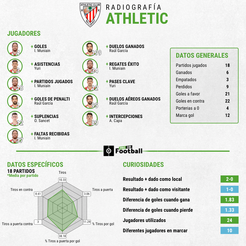 Estadísticas Athletic primera vuelta
