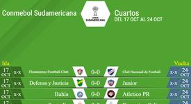 Estos son los cuartos de la Sudamericana. BeSoccer