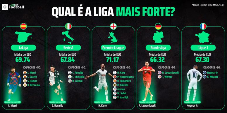Estudo mostra as diferenças dos níveis das cinco grandes ligas europeias. BeSoccer