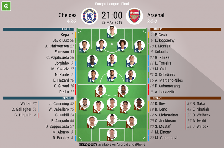 Europa League final, Chelsea v Arsenal - Official line-ups. BeSoccer