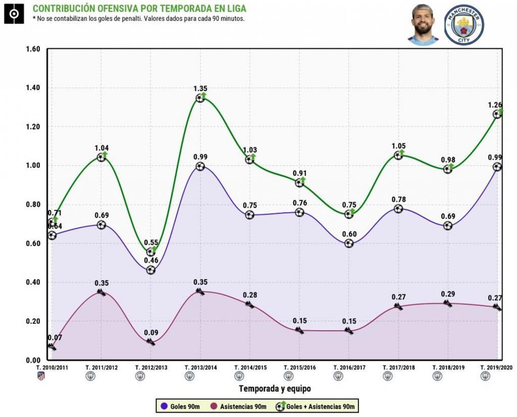 Evolución de la contribución ofensiva del Kun Agüero por temporada en Liga. BeSoccer/ProfootballDB