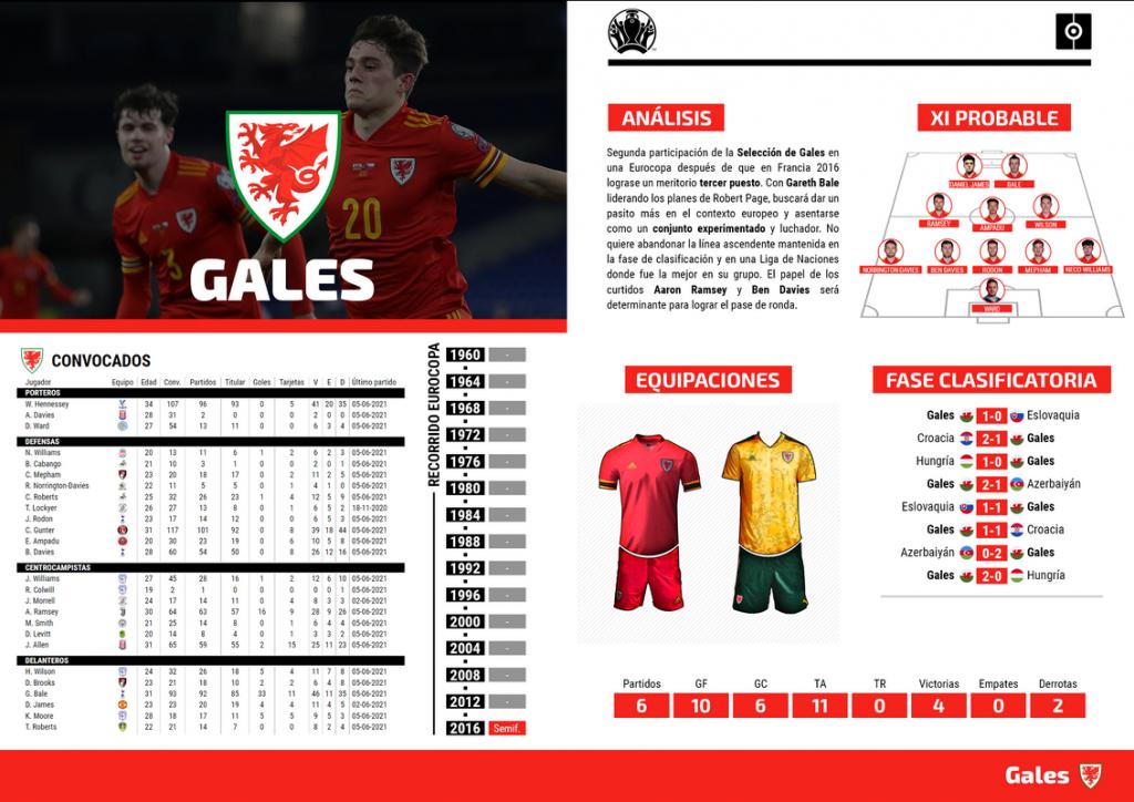 Ficha Gales Eurocopa