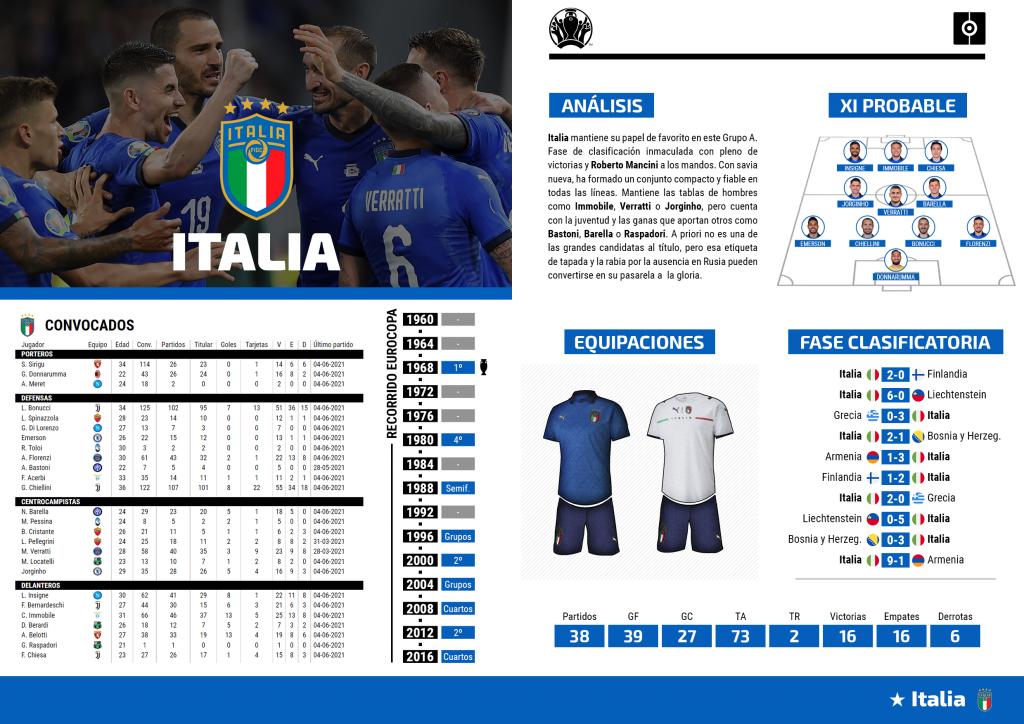 Ficha Italia Eurocopa
