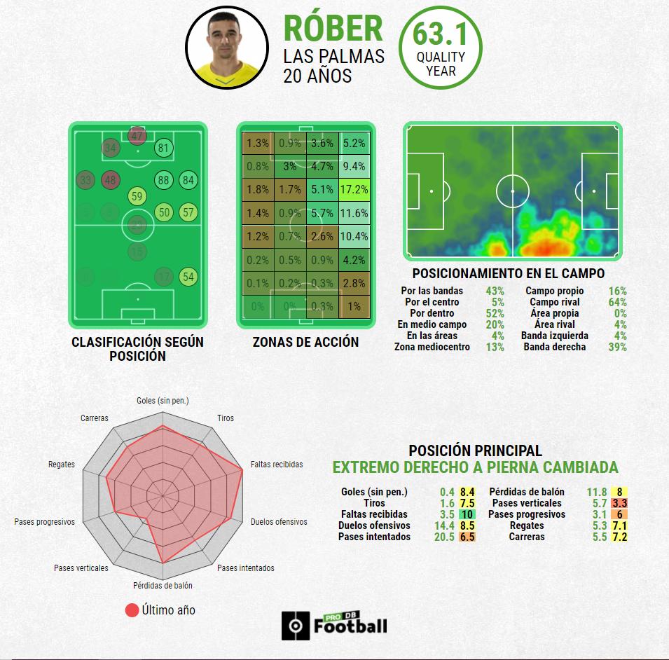 Ficha estadística de Róber