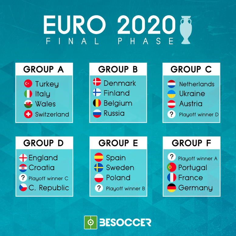 Euro 2020: The groups in full. AFP