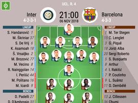 Fomazioni ufficiali Inter-Barcellona, 4ª giornata Champions League 2018/19. BeSoccer