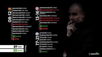Repaso a las 27 finales en la carrera como entrenador de Guardiola. BeSoccer Pro