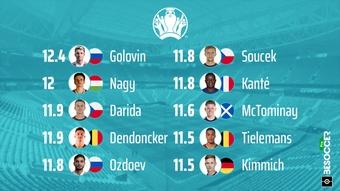 Golovin fue el que más corrió en la primera jornada de la Eurocopa. BeSoccer Pro