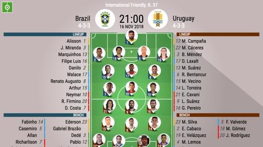 Formazioni ufficiali Brasile-Uruguay, amichevole internazionale. BeSoccer