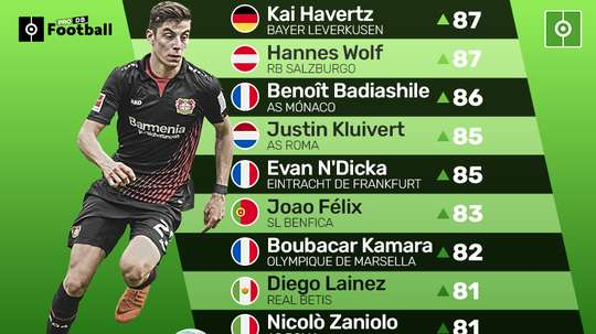Footballers which have a bright future, but are not in a top team. BeSoccer