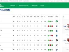 Palmeiras perdeu três pontos no Brasileirão. Goal