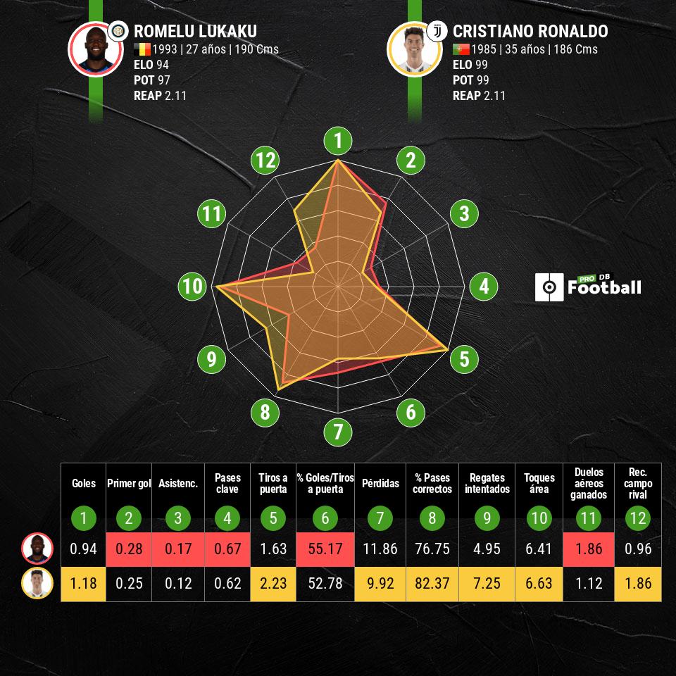 Lukaku vs Cristiano Ronaldo