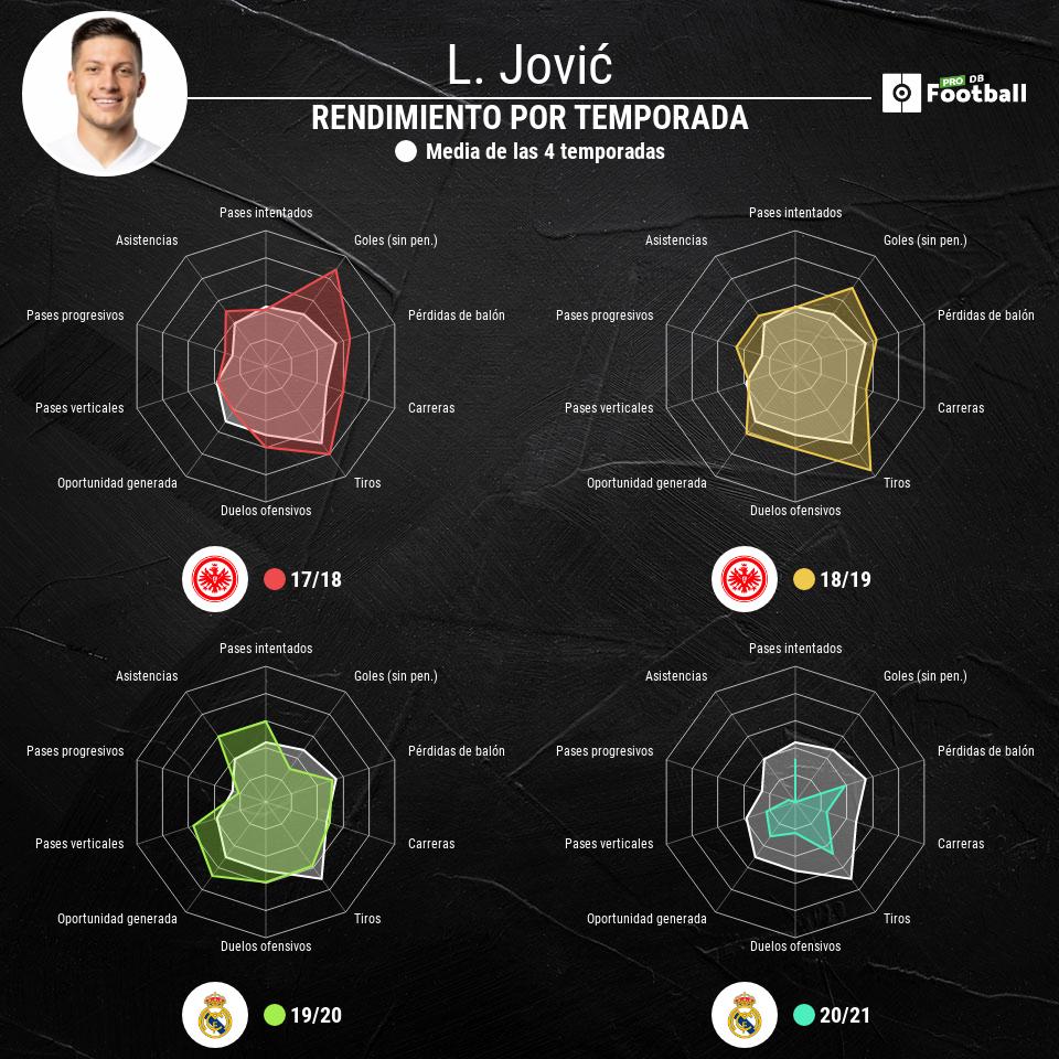 Jovic, cedido al Eintracht