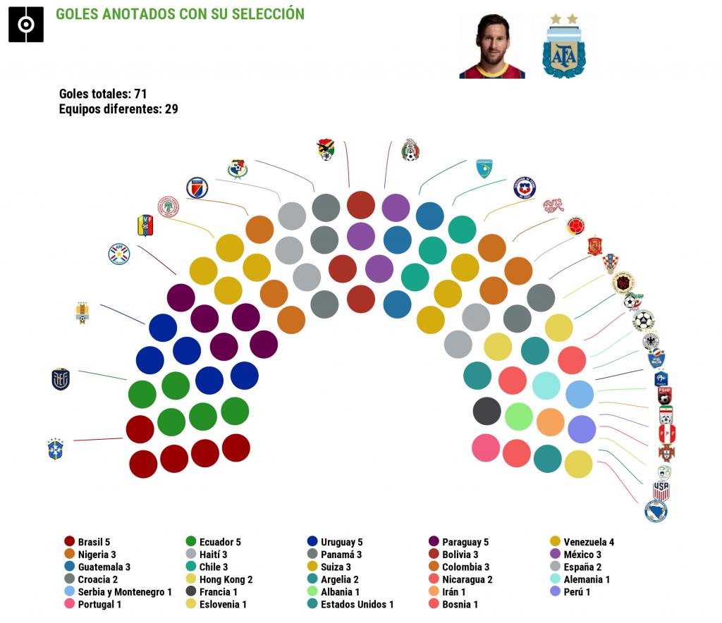 Cristiano marca a más selecciones, Messi a más selectas