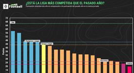 Coup d'œil sur le championnat espagnol. ProFootballDB