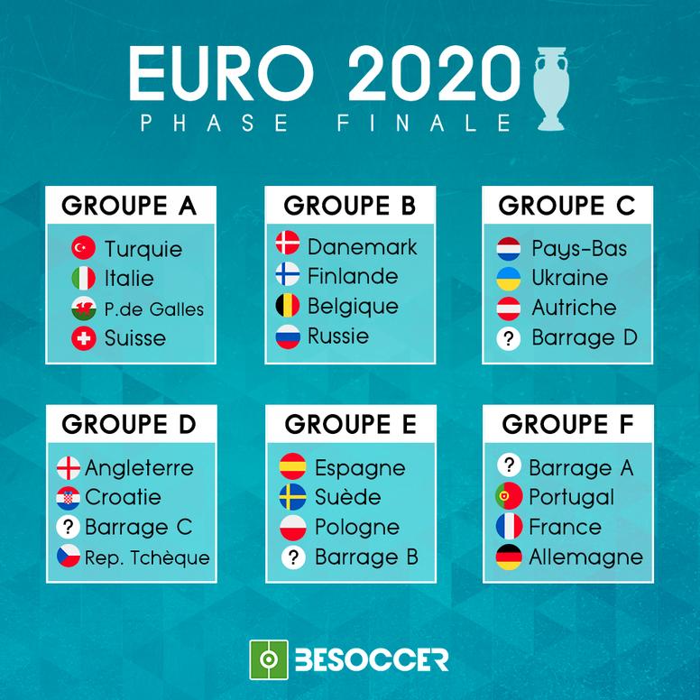 Voici les groupes pour l'Euro 2020. EFE