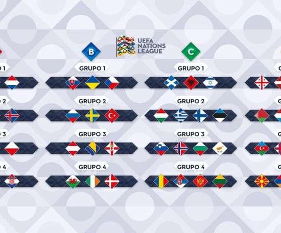 A distribuição dos grupos pelas diferentes Ligas de Nações. UEFA