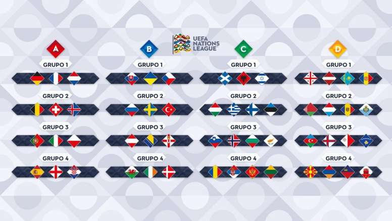 Live Uefa Nations League Draw Besoccer
