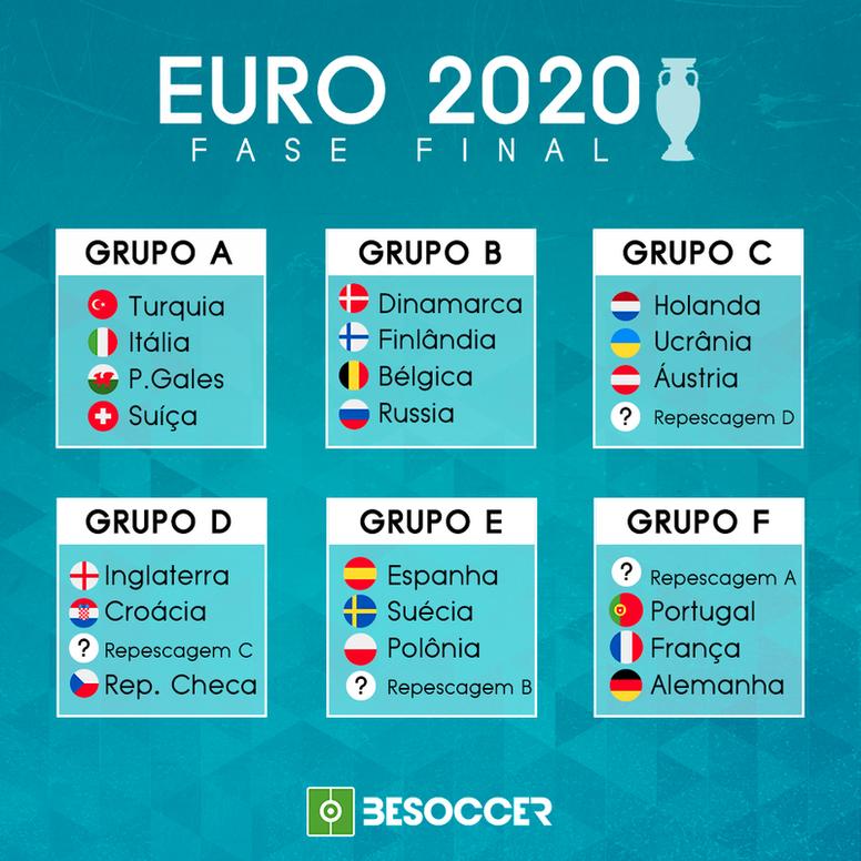 Esses são os grupos da Eurocopa 2020. BeSoccer