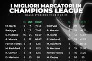 I 4 marcatori più efficienti in Champions League. ProFootballDB