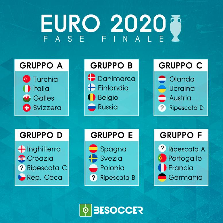 Ecco i sei gruppi di Euro 2020! EFE