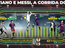 Messi e CR7, dois monstros com fome de gol. BeSoccer