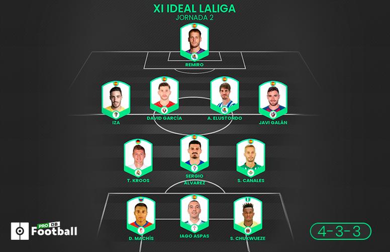El XI ideal de ProFootballDB para la Jornada 2 de LaLiga 2020-21. BeSoccer