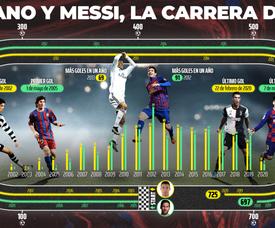 Leo Messi y Cristiano Ronaldo, dos animales del gol. BeSoccer