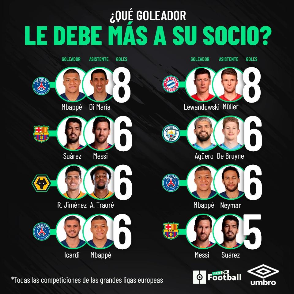 Detrás de Mbappé, Lewandowski o Messi hay un socio perfecto