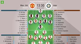 Alineaciones del United-Inter. BeSoccer