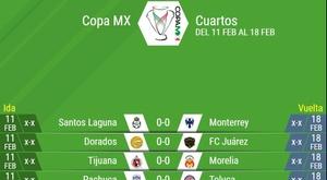 Estos son los cuartos de final de la Copa MX. BeSoccer