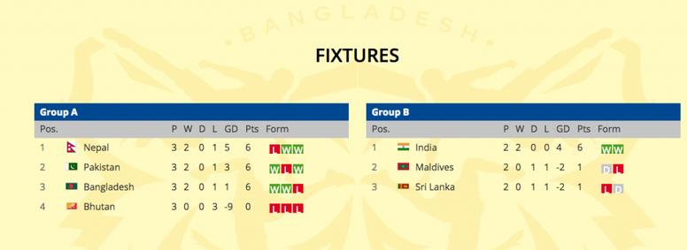 Maldivas y Sri Lanka habían empatado a todo. SAFFSuzukiCup