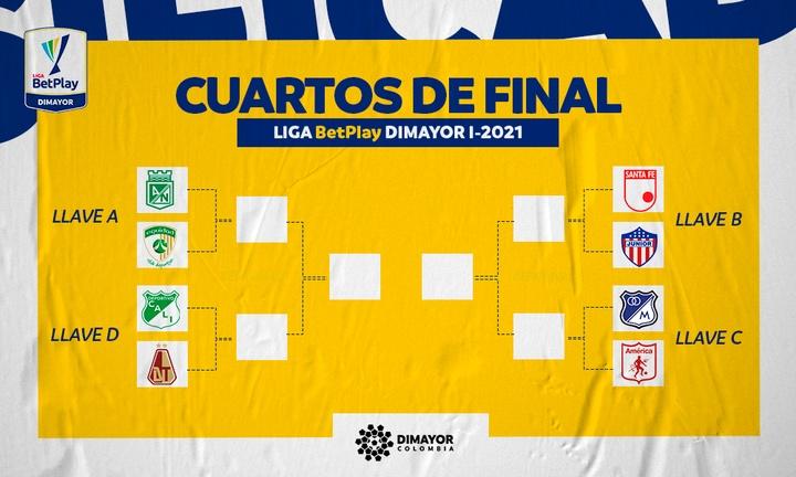 Estos son los cruces de cuartos de final del Apertura Colombiano 2021. Twitter/Dimayor