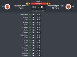 La Selección Sub 17 de España femenino derrotó a Montenegro. BeSoccer