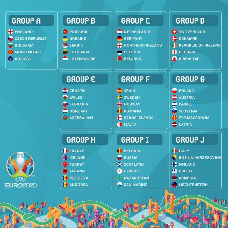 The Euro 2020 Qualifying Draw In Full Besoccer