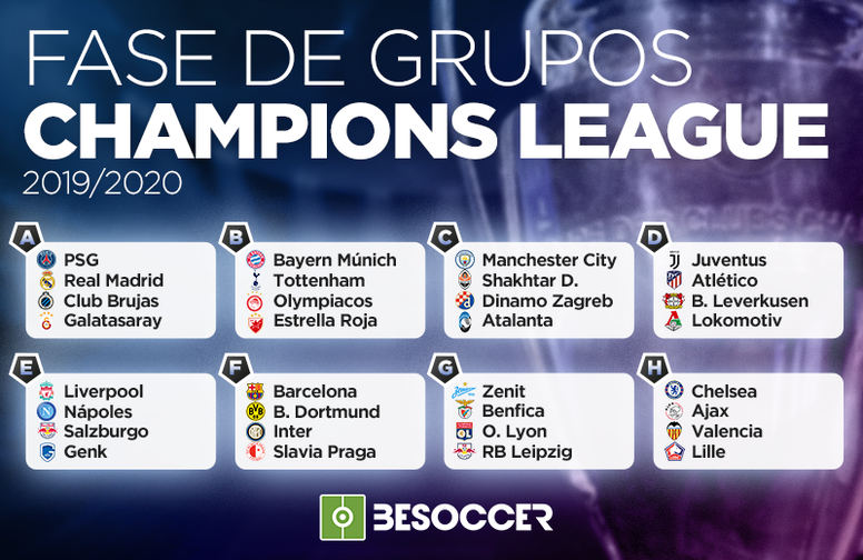Grupos de la Champions 2019-20. BeSoccer