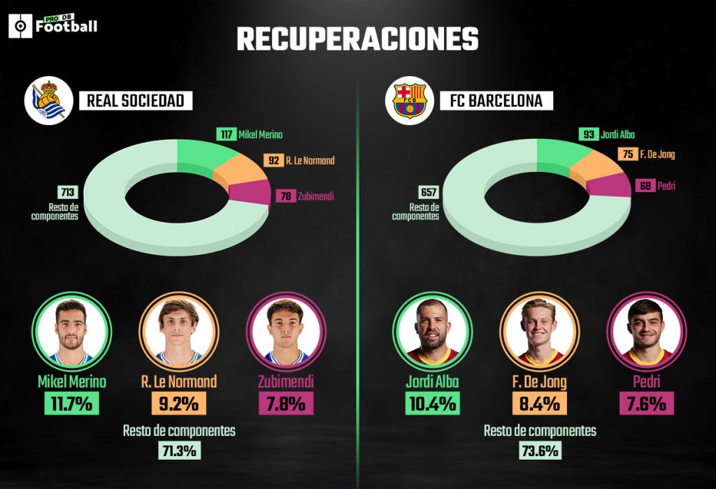 Líderes estadísticos Real Sociedad Barcelona
