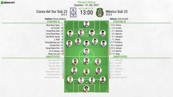 Korea U23 v Mexico U23, Men's Olympic Games, quarter-final 31/7/2021. BeSoccer