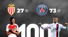 Mbappé llegó a los 100 goles con solo 20 años. BeSoccer