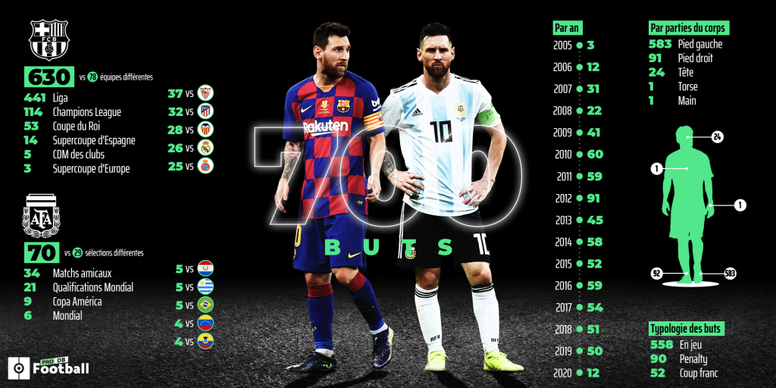 Quand, où, comment, contre qui : les 700 buts de Messi. AFP