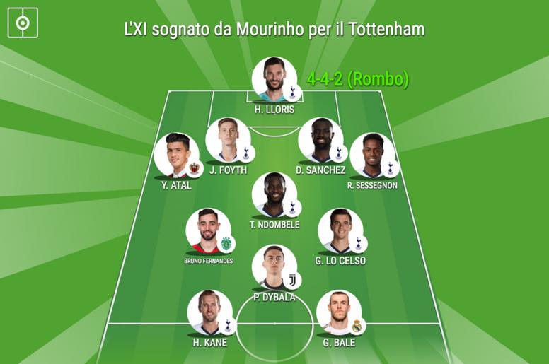 L'undici che potrebbe avere Mourinho al Tottenham. BeSoccer