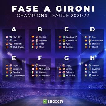 La fase a gironi della Champions League 21-22. BeSoocer