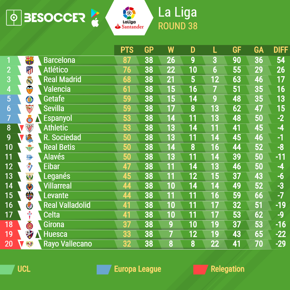 Image result for la liga table
