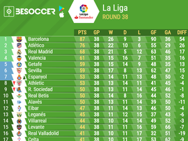 La Liga 2018/19 final table. BeSoccer