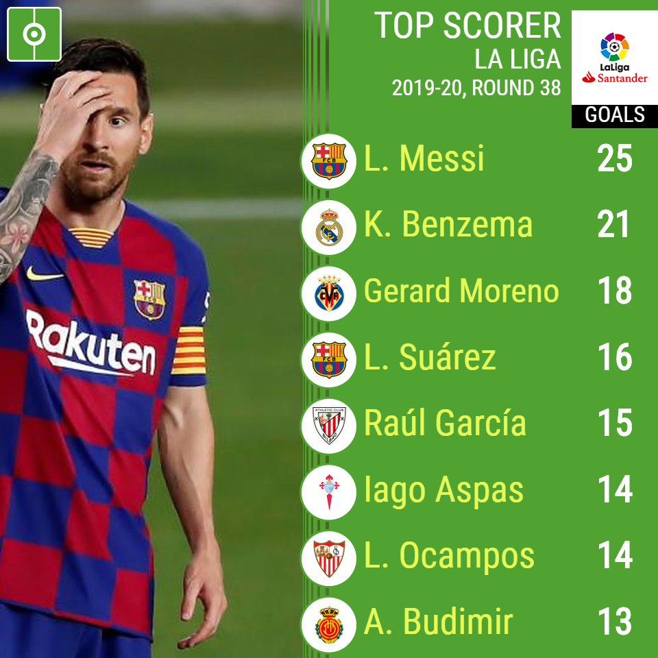 Champions League Top Scorer 2020/21 / Champions League Top ...