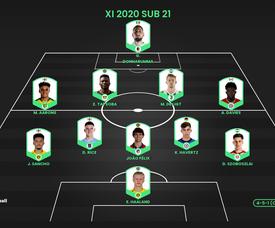 El mejor once Sub 21 de 2020 según ProFootballDB. ProFootballDB