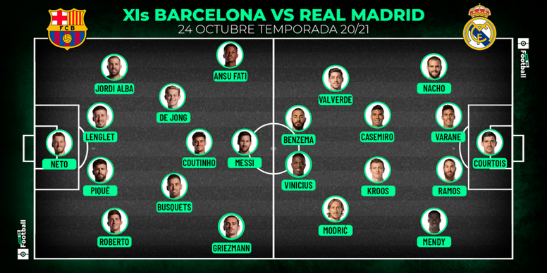 As prováveis escalações de Barcelona e Real Madrid. ProFootballDB